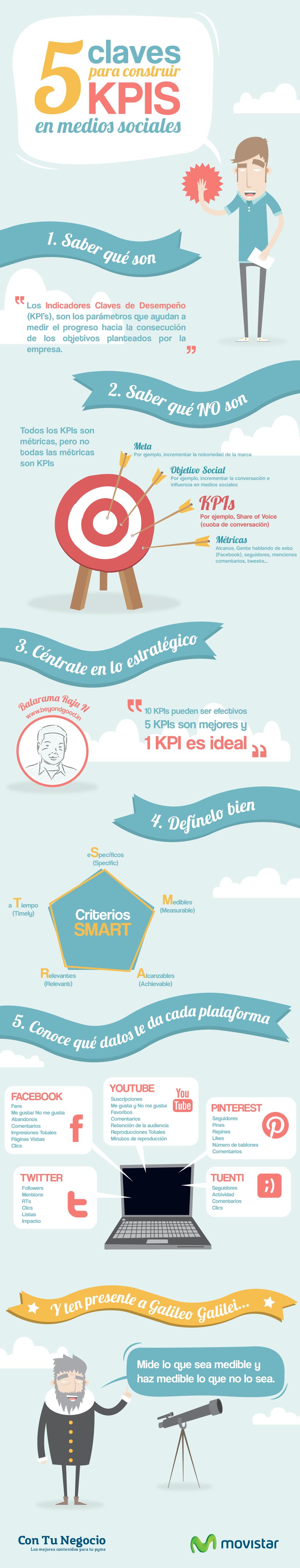 5 claves para construir KPIs en redes sociales [INFOGRAFIA]
