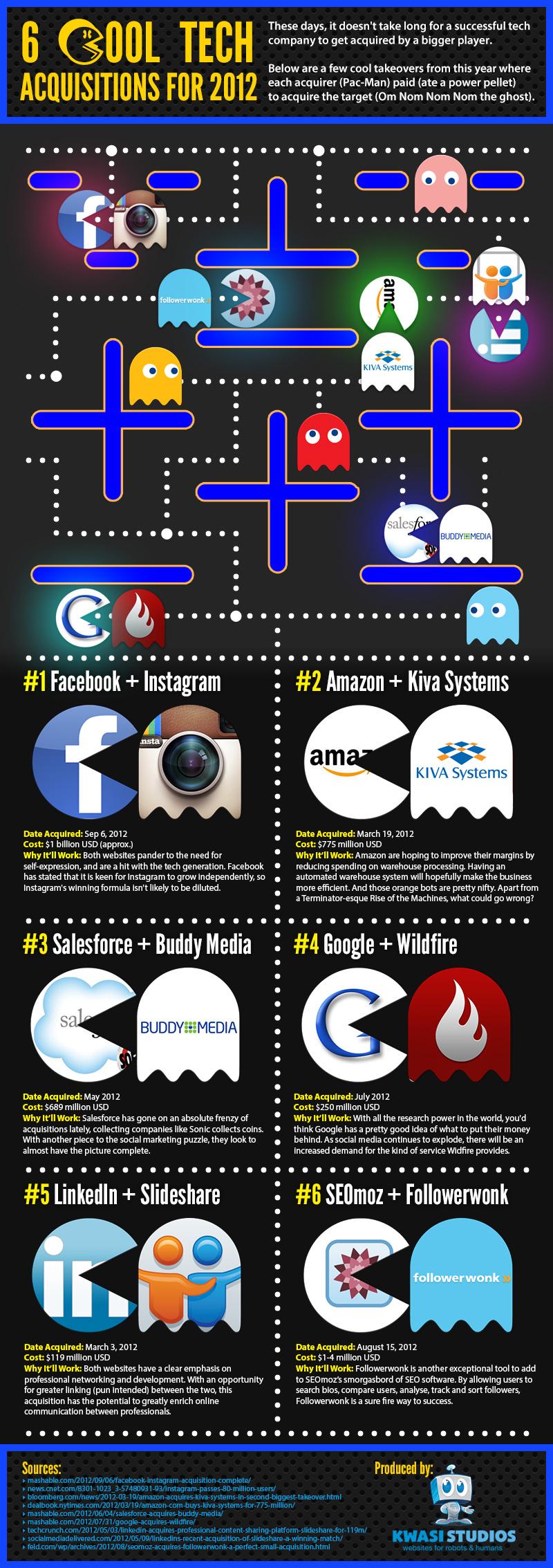 pacman se come a 6 empresas tecnologicas INFOGRAFIA