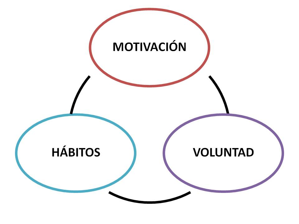 Motivación-Voluntad