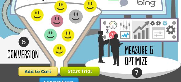 Como construir y gestionar una estrategia sólida de marketing de contenidos analitica y conversion