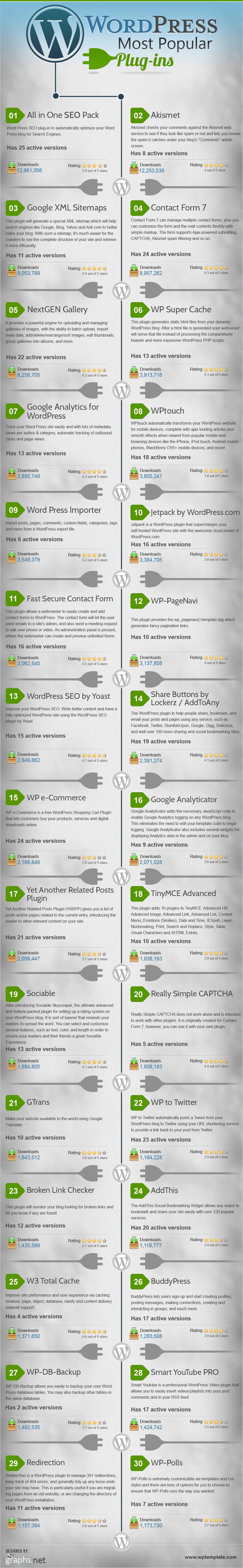 El Top 30 de los plugins de WordPress [INFOGRAFÍA]