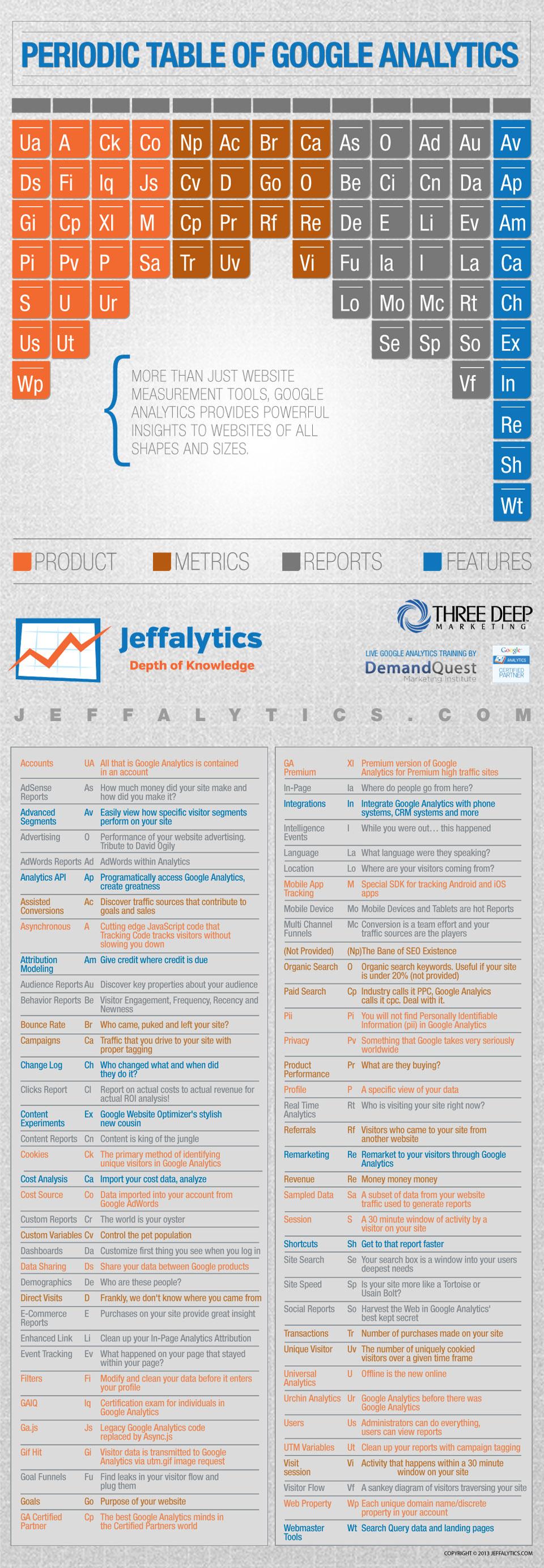 La increible tabla periódica de Google Analytics