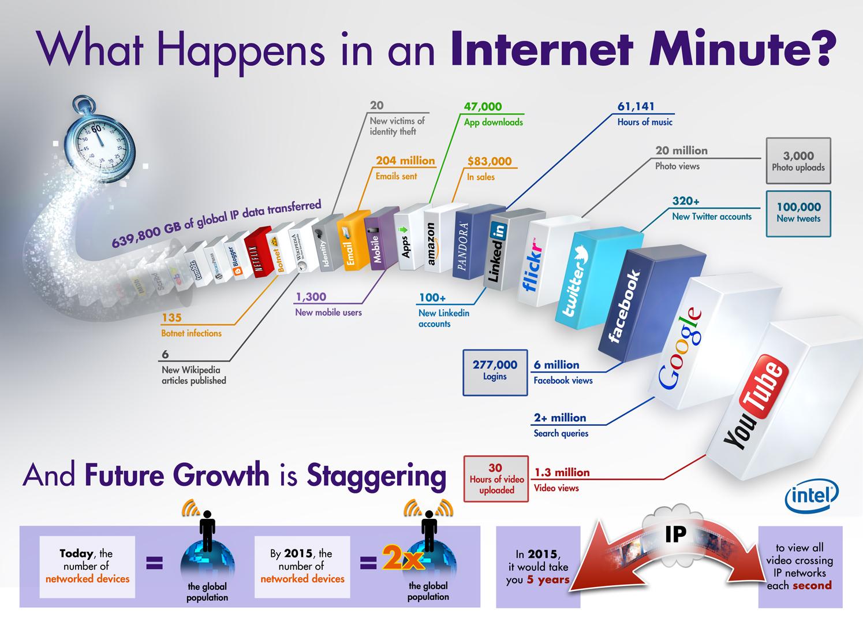 infografia-minuto-internet-blog-de-hostalia-hosting