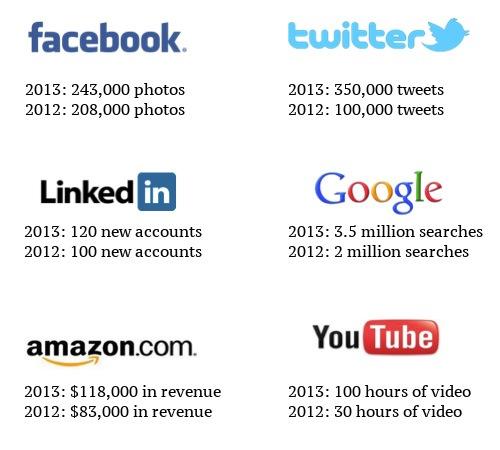 un-minut-internet-2012-2013